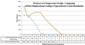 Temperature Profile Compare