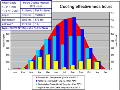 cooling effectiveness hours chart