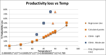 regression temp vs productivity